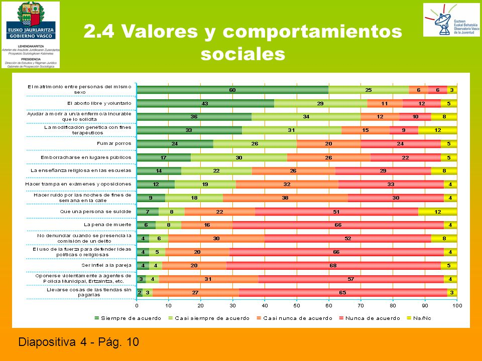 2.5 Opiniones sobre la violencia de ETA Diapositiva 5 - Pág. 12