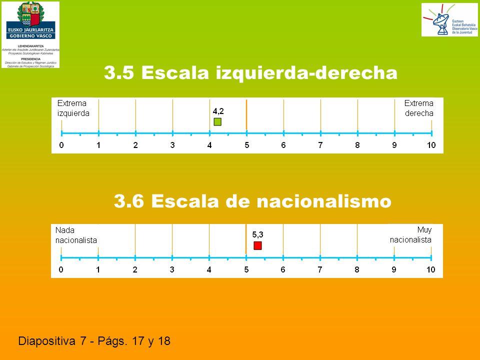 3.5 Escala izquierda-derecha Diapositiva 7 - Págs. 17 y 18 3.6 Escala de nacionalismo