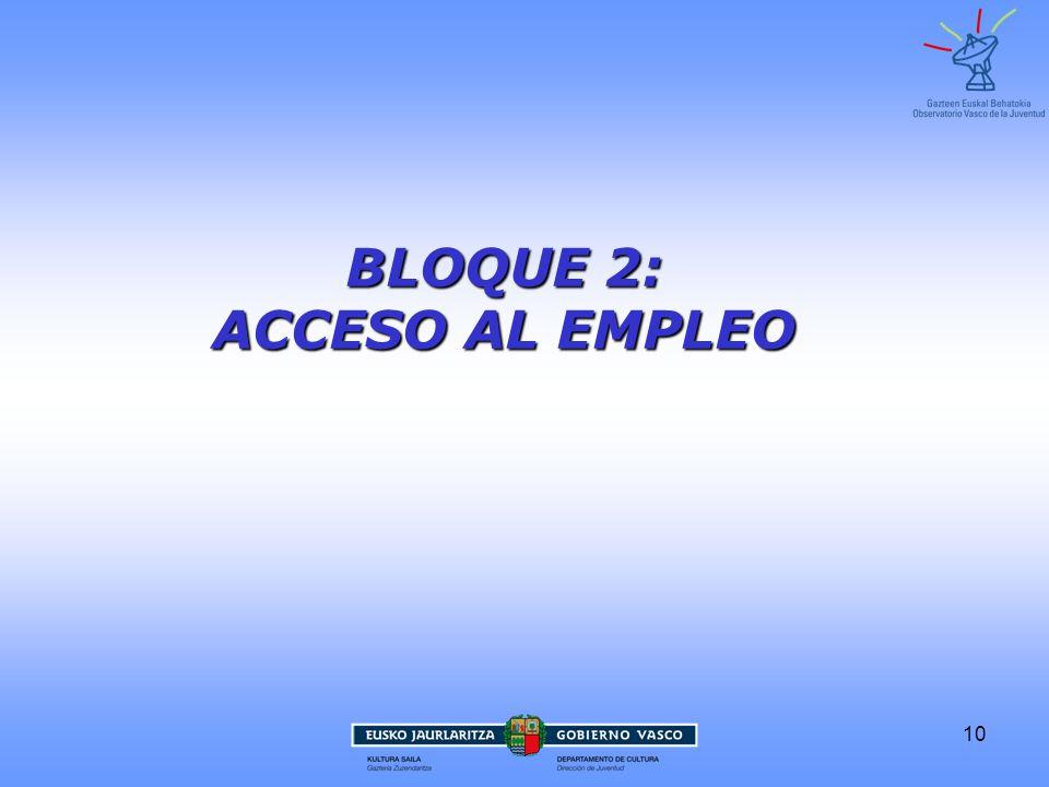 10 BLOQUE 2: ACCESO AL EMPLEO