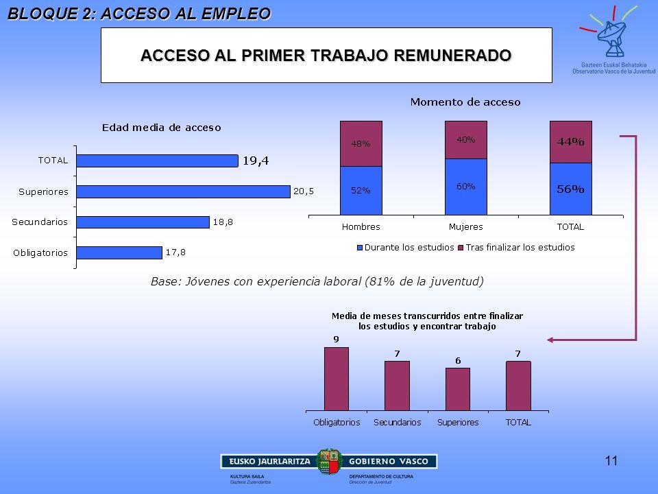 11 ACCESO AL PRIMER TRABAJO REMUNERADO BLOQUE 2: ACCESO AL EMPLEO Base: Jóvenes con experiencia laboral (81% de la juventud)