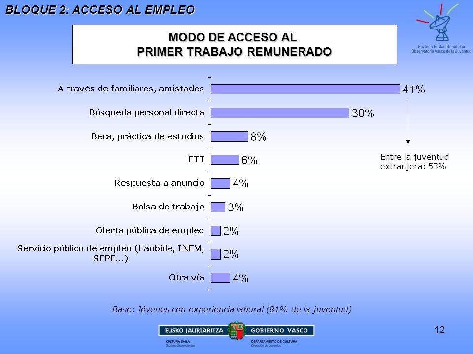 12 MODO DE ACCESO AL PRIMER TRABAJO REMUNERADO Base: Jóvenes con experiencia laboral (81% de la juventud) Entre la juventudextranjera: 53% BLOQUE 2: ACCESO AL EMPLEO