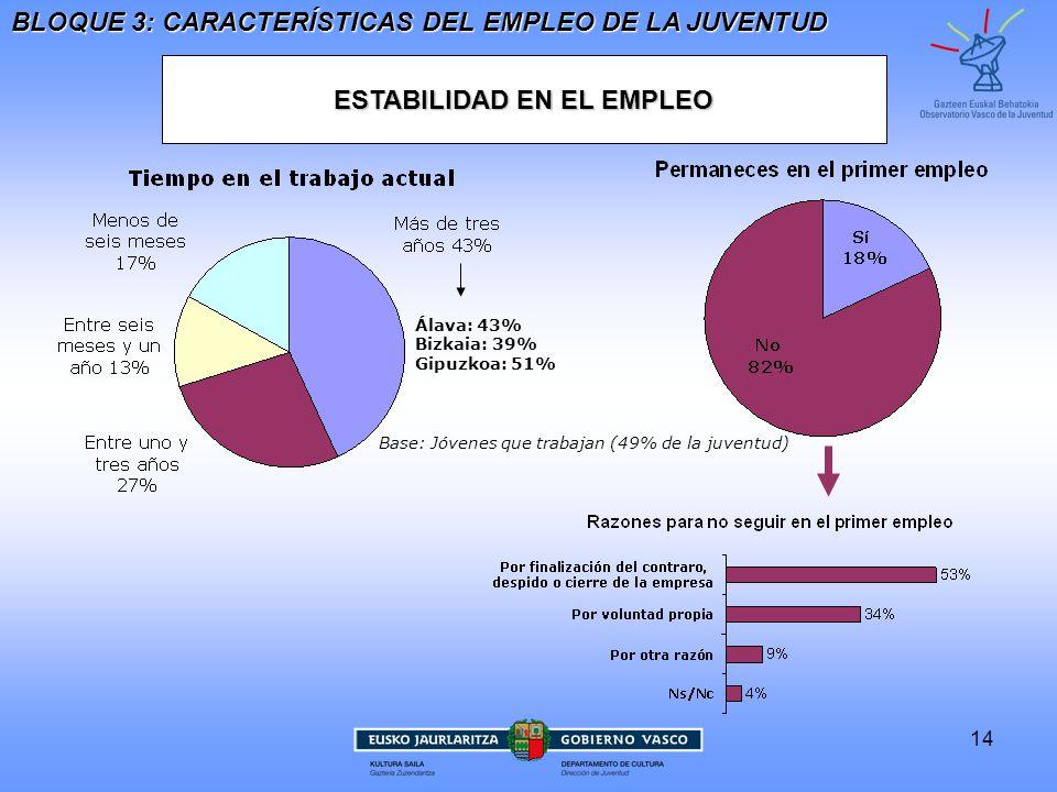 14 ESTABILIDAD EN EL EMPLEO BLOQUE 3: CARACTERÍSTICAS DEL EMPLEO DE LA JUVENTUD Base: Jóvenes que trabajan (49% de la juventud) Álava: 43%Bizkaia: 39%Gipuzkoa: 51%