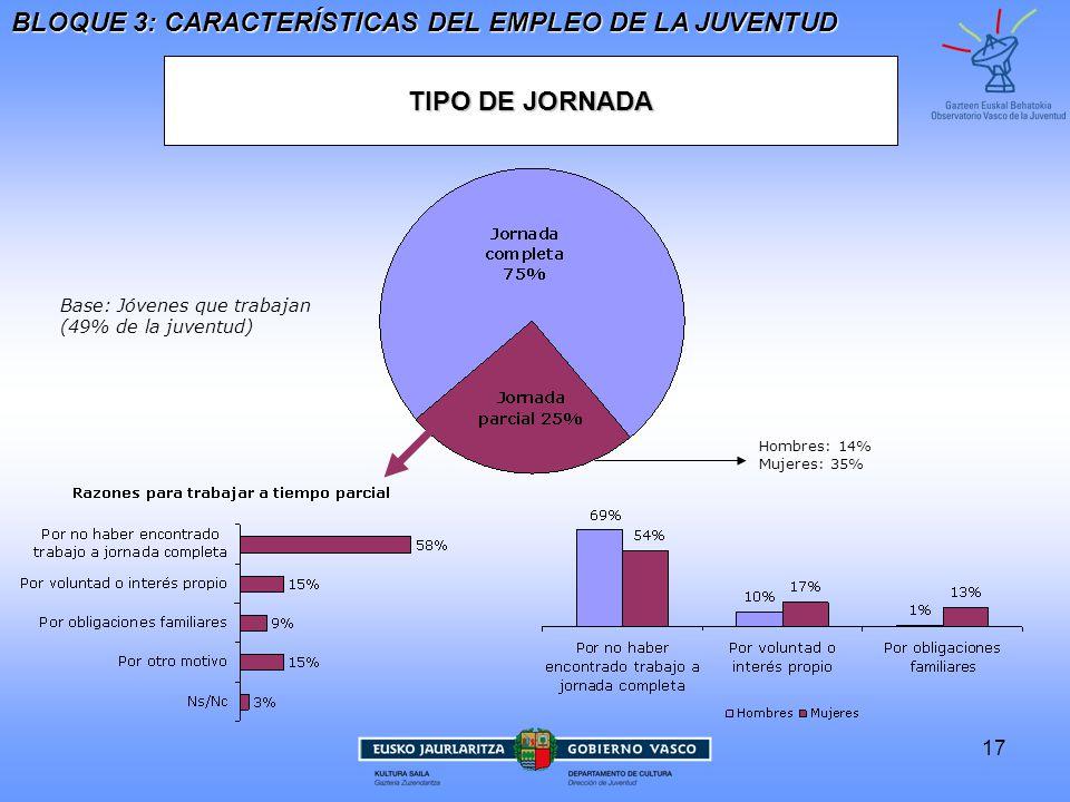17 TIPO DE JORNADA BLOQUE 3: CARACTERÍSTICAS DEL EMPLEO DE LA JUVENTUD Base: Jóvenes que trabajan(49% de la juventud) Hombres: 14%Mujeres: 35%
