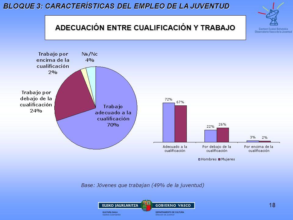 18 ADECUACIÓN ENTRE CUALIFICACIÓN Y TRABAJO BLOQUE 3: CARACTERÍSTICAS DEL EMPLEO DE LA JUVENTUD Base: Jóvenes que trabajan (49% de la juventud)