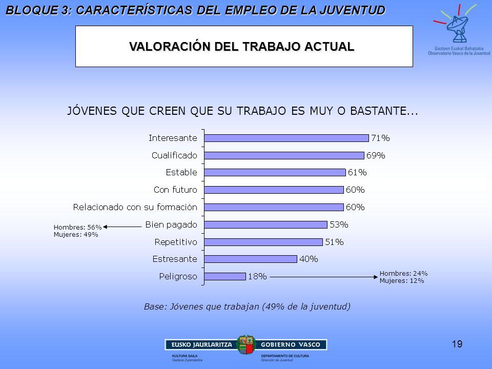 19 VALORACIÓN DEL TRABAJO ACTUAL BLOQUE 3: CARACTERÍSTICAS DEL EMPLEO DE LA JUVENTUD Base: Jóvenes que trabajan (49% de la juventud) Hombres: 56%Mujeres: 49% Hombres: 24%Mujeres: 12% JÓVENES QUE CREEN QUE SU TRABAJO ES MUY O BASTANTE...
