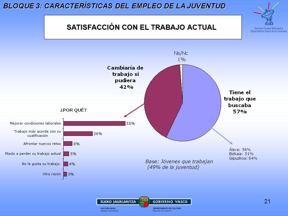 21 SATISFACCIÓN CON EL TRABAJO ACTUAL BLOQUE 3: CARACTERÍSTICAS DEL EMPLEO DE LA JUVENTUD Base: Jóvenes que trabajan (49% de la juventud) Álava: 56%Bizkaia: 51%Gipuzkoa: 64%