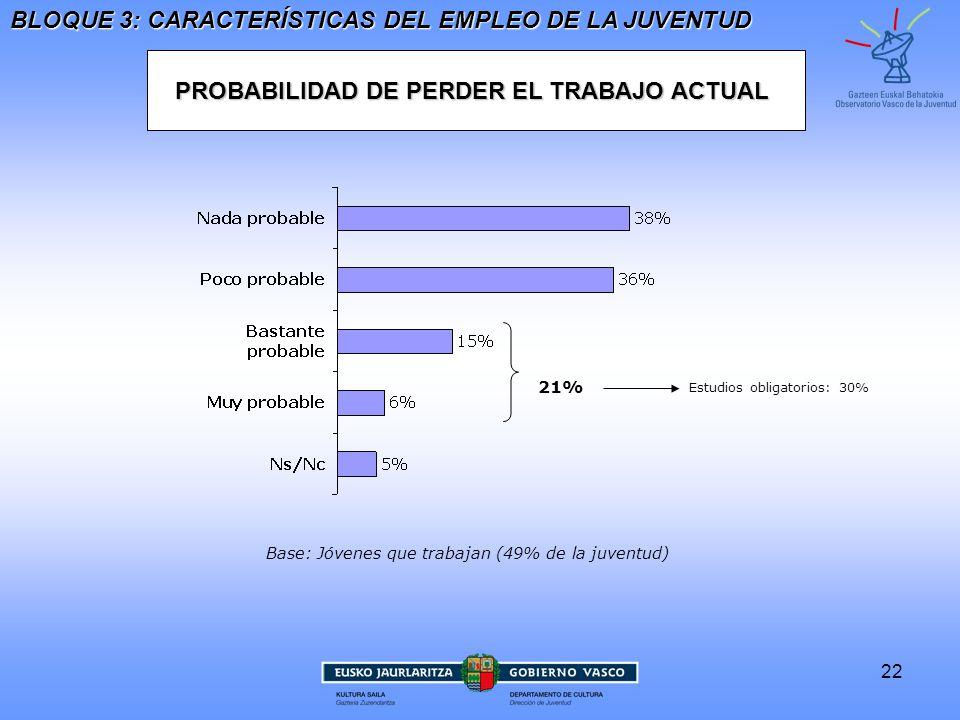 22 PROBABILIDAD DE PERDER EL TRABAJO ACTUAL BLOQUE 3: CARACTERÍSTICAS DEL EMPLEO DE LA JUVENTUD Base: Jóvenes que trabajan (49% de la juventud) 21% Estudios obligatorios: 30%