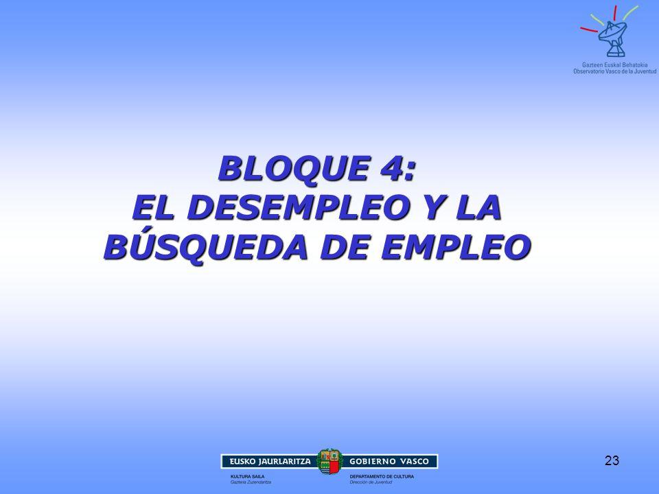 23 BLOQUE 4: EL DESEMPLEO Y LA BÚSQUEDA DE EMPLEO