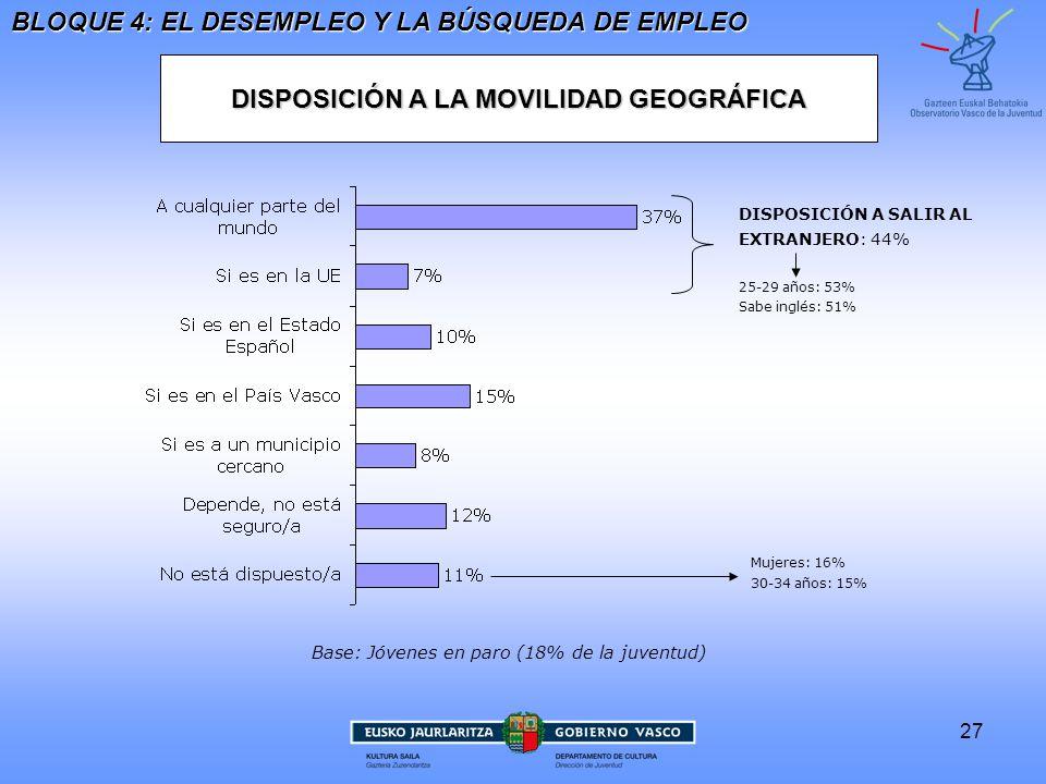 27 DISPOSICIÓN A LA MOVILIDAD GEOGRÁFICA BLOQUE 4: EL DESEMPLEO Y LA BÚSQUEDA DE EMPLEO Base: Jóvenes en paro (18% de la juventud) DISPOSICIÓN A SALIR ALEXTRANJERO : 44% 25-29 años: 53%Sabe inglés: 51% Mujeres: 16%30-34 años: 15%