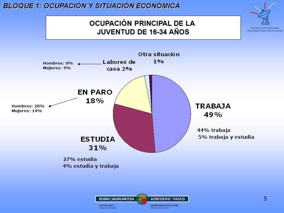 5 OCUPACIÓN PRINCIPAL DE LA JUVENTUD DE 16-34 AÑOS Hombres: 20%Mujeres: 14% Hombres: 0%Mujeres: 4% BLOQUE 1: OCUPACIÓN Y SITUACIÓN ECONÓMICA 27% estudia 4% estudia y trabaja 44% trabaja 5% trabaja y estudia