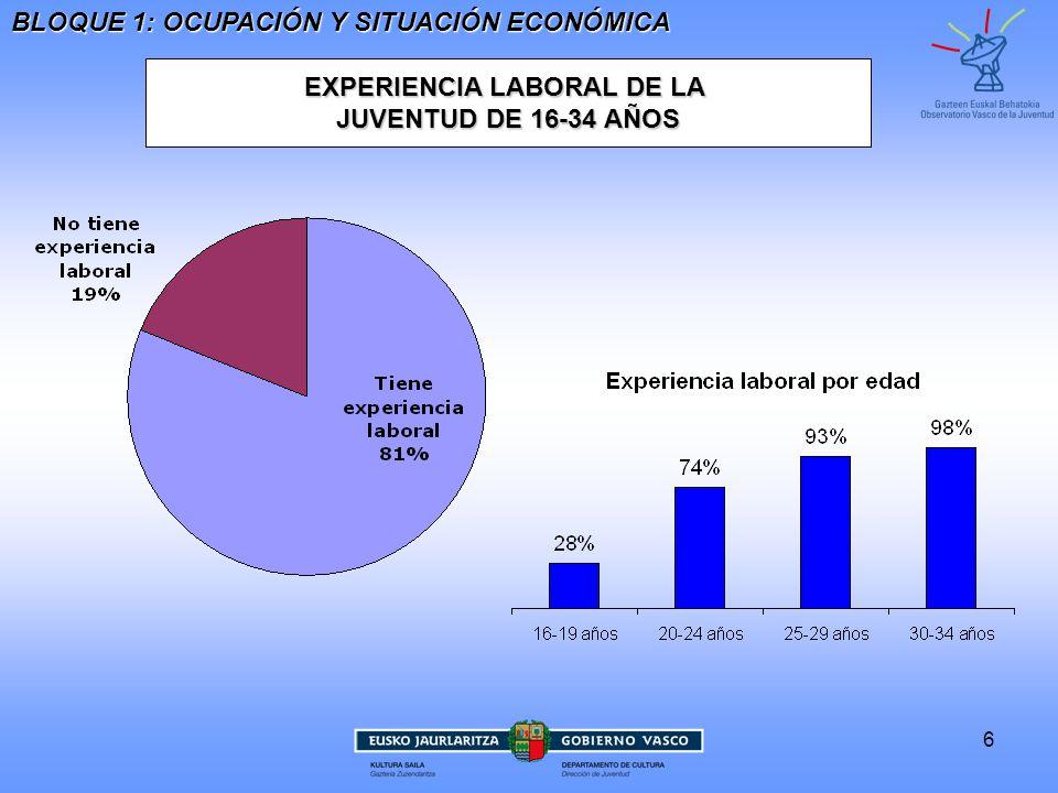 7 PRINCIPAL FUENTE DE INGRESOS Hombres: 4%Mujeres: 9%En paro: 15%Extranjeros/as:17% Entre la juventudextranjera: 38% BLOQUE 1: OCUPACIÓN Y SITUACIÓN ECONÓMICA