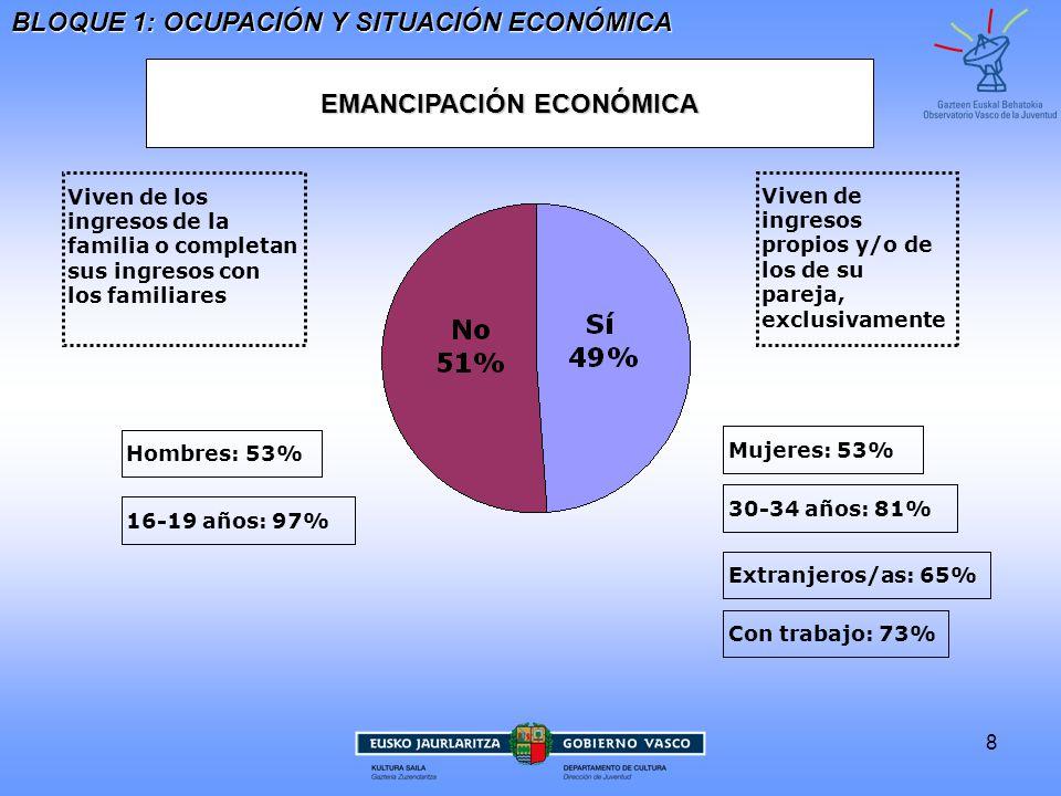 8 EMANCIPACIÓN ECONÓMICA Viven deingresospropios y/o delos de supareja,exclusivamente Viven de losingresos de lafamilia o completansus ingresos conlos familiares Mujeres: 53% 30-34 años: 81% Extranjeros/as: 65% Con trabajo: 73% 16-19 años: 97% Hombres: 53% BLOQUE 1: OCUPACIÓN Y SITUACIÓN ECONÓMICA