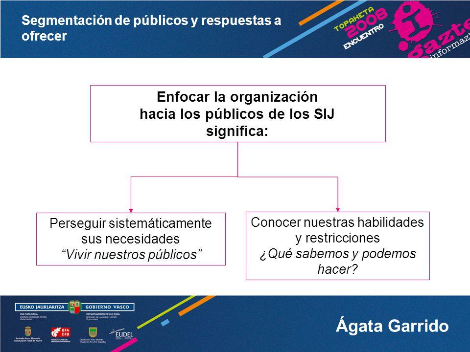Segmentación de públicos y respuestas a ofrecer Ágata Garrido Qué necesidades queremos cubrir A quién Cómo vamos a cubrirlas Actividad/servicio Públicos objetivo, prioritarios Métodos de prestación del servicio Sistemas de organización