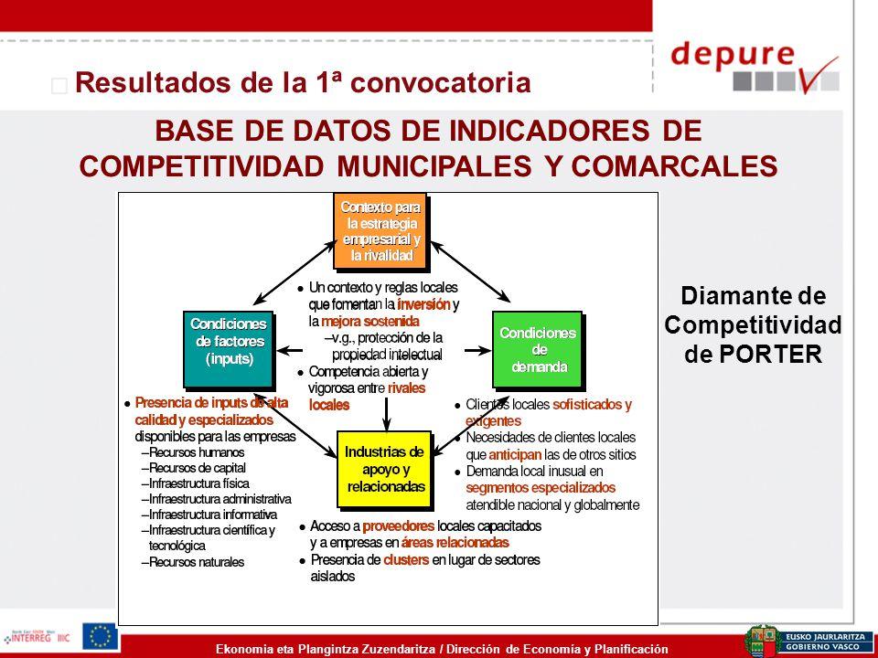Ekonomia eta Plangintza Zuzendaritza / Dirección de Economía y Planificación Resultados de la 1ª convocatoria BASE DE DATOS DE INDICADORES DE COMPETIT
