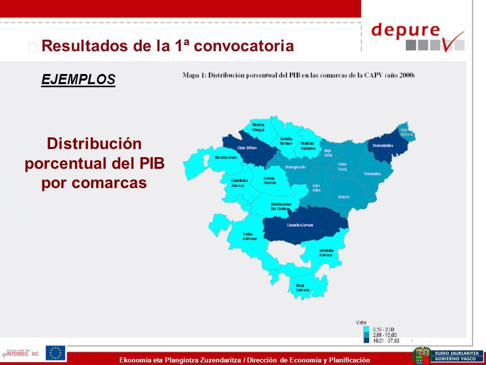 Ekonomia eta Plangintza Zuzendaritza / Dirección de Economía y Planificación Resultados de la 1ª convocatoria Distribución porcentual del PIB por coma