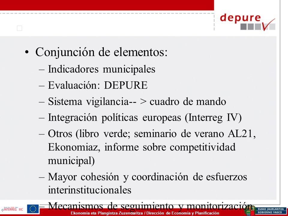 Ekonomia eta Plangintza Zuzendaritza / Dirección de Economía y Planificación Conjunción de elementos: –Indicadores municipales –Evaluación: DEPURE –Si