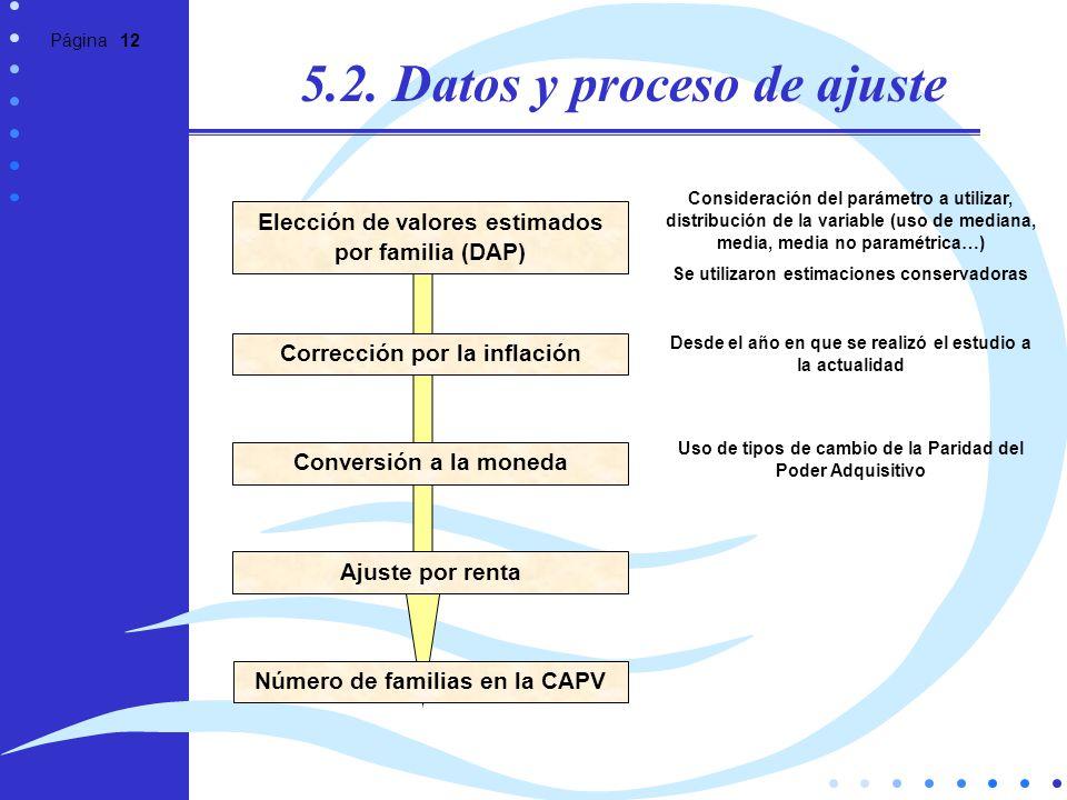 Página 12 5.2. Datos y proceso de ajuste Elección de valores estimados por familia (DAP) Consideración del parámetro a utilizar, distribución de la va