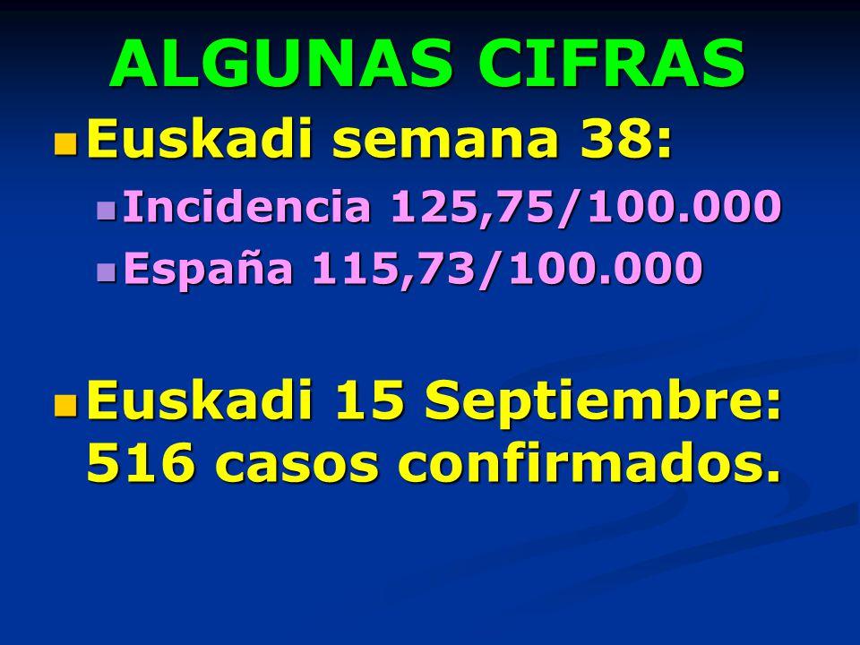 ALGUNAS CIFRAS Euskadi semana 38: Euskadi semana 38: Incidencia 125,75/100.000 Incidencia 125,75/100.000 España 115,73/100.000 España 115,73/100.000 E