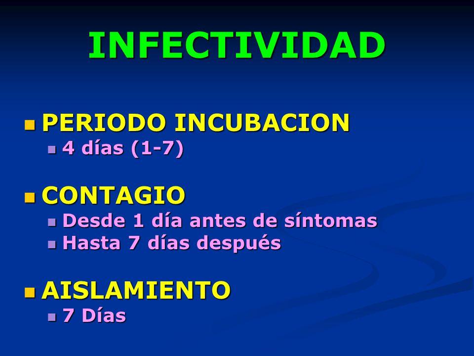 INFECTIVIDAD PERIODO INCUBACION PERIODO INCUBACION 4 días (1-7) 4 días (1-7) CONTAGIO CONTAGIO Desde 1 día antes de síntomas Desde 1 día antes de sínt
