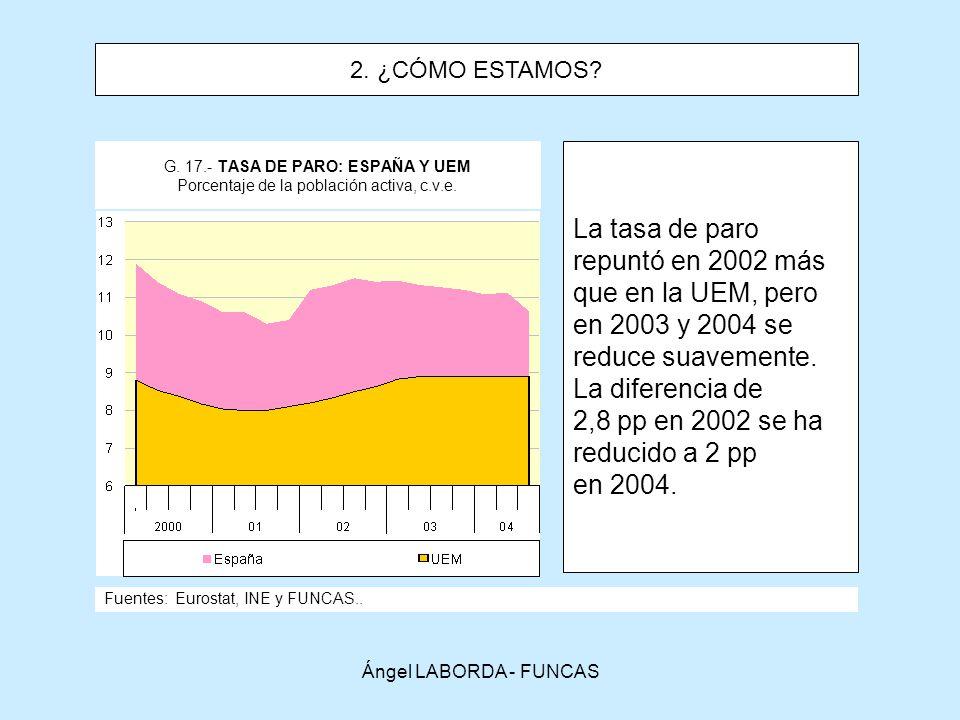 Ángel LABORDA - FUNCAS G.17.- TASA DE PARO: ESPAÑA Y UEM Porcentaje de la población activa, c.v.e.