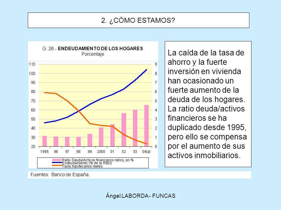 Ángel LABORDA - FUNCAS G.26.- ENDEUDAMIENTO DE LOS HOGARES Porcentaje Fuentes: Banco de España.