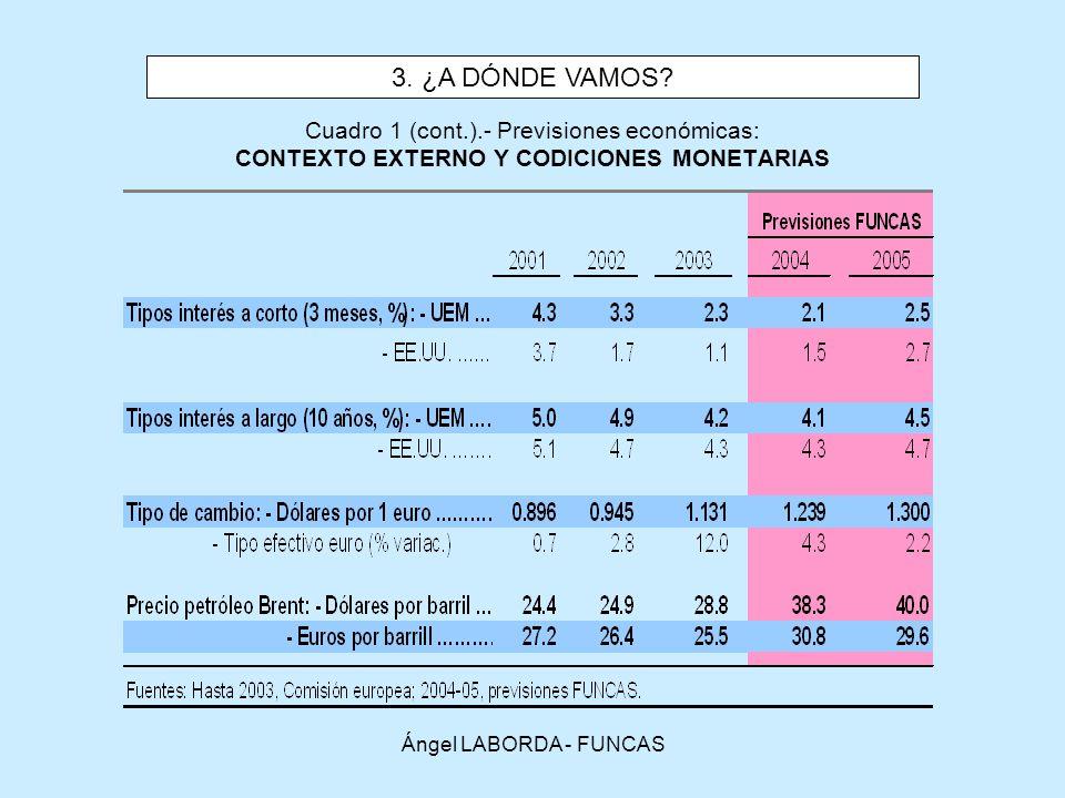 Ángel LABORDA - FUNCAS Cuadro 1 (cont.).- Previsiones económicas: CONTEXTO EXTERNO Y CODICIONES MONETARIAS 3.