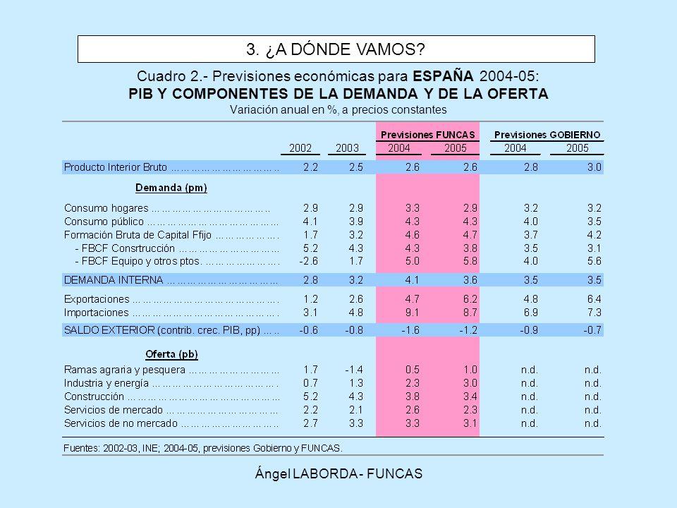 Ángel LABORDA - FUNCAS Cuadro 2.- Previsiones económicas para ESPAÑA 2004-05: PIB Y COMPONENTES DE LA DEMANDA Y DE LA OFERTA Variación anual en %, a precios constantes 3.