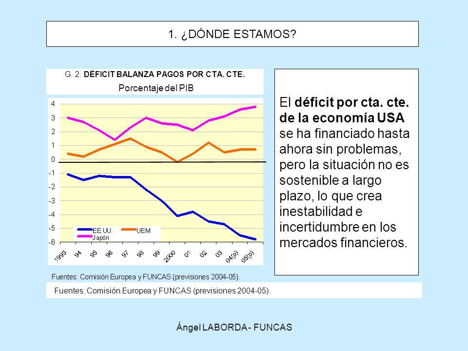 Ángel LABORDA - FUNCAS G.3.