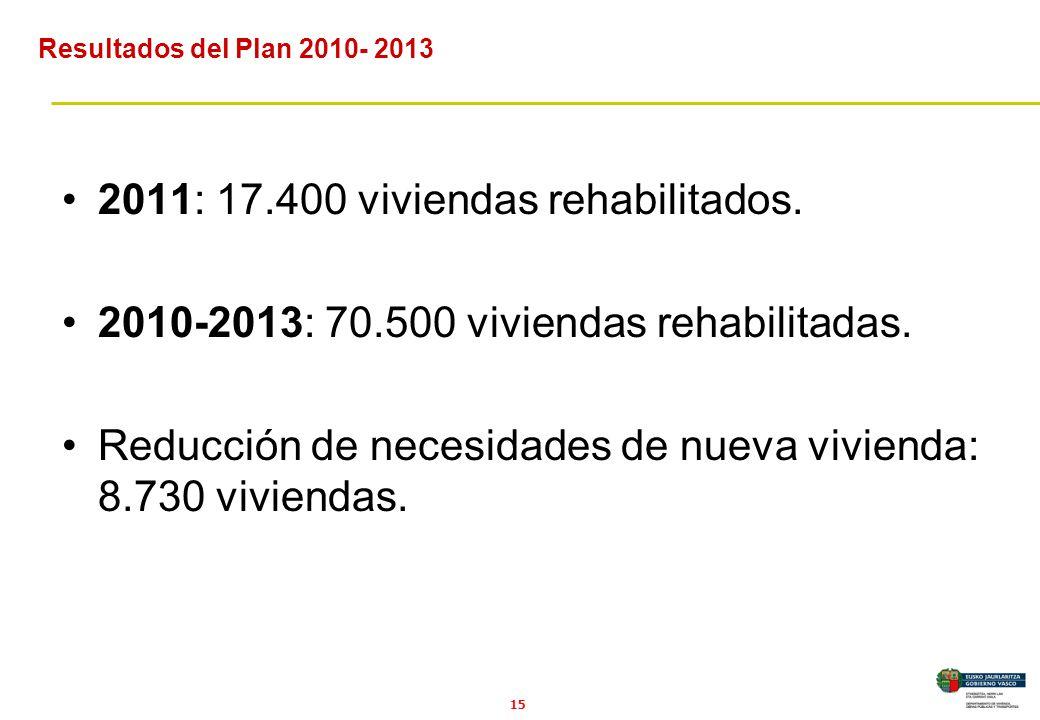 15 2011: 17.400 viviendas rehabilitados. 2010-2013: 70.500 viviendas rehabilitadas.