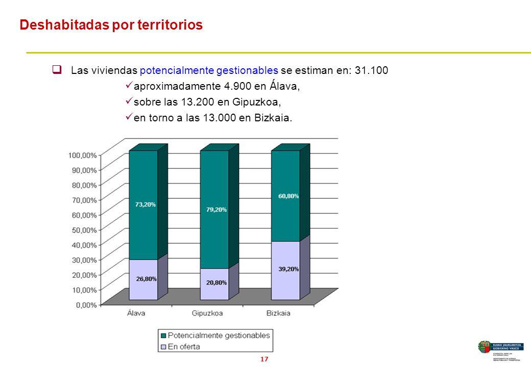 17 Las viviendas potencialmente gestionables se estiman en: 31.100 aproximadamente 4.900 en Á lava, sobre las 13.200 en Gipuzkoa, en torno a las 13.000 en Bizkaia.