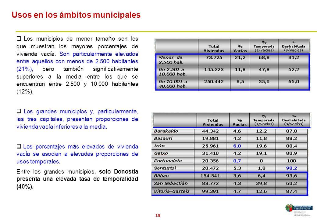 18 Los municipios de menor tama ñ o son los que muestran los mayores porcentajes de vivienda vac í a.