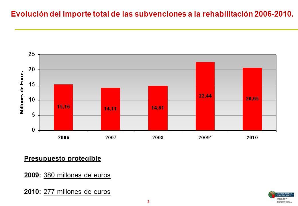 3 Numero de viviendas rehabilitadas 2010: 19.497 viviendas 2009: 20.534 viviendas 2006-2008: 16.919 viviendas 2002-2005: 12.340 viviendas