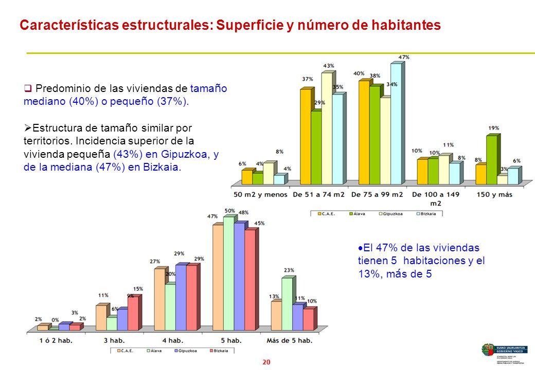 20 Predominio de las viviendas de tama ñ o mediano (40%) o peque ñ o (37%).