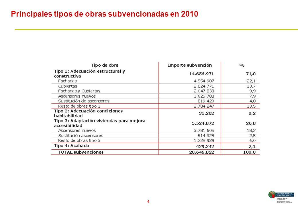 4 Principales tipos de obras subvencionadas en 2010