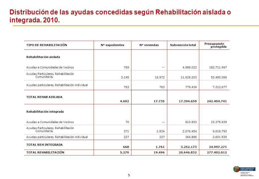 5 TIPO DE REHABILITACIÓNNº expedientesNº viviendasSubvención total Presupuesto protegible Rehabilitación aislada Ayudas a Comunidades de Vecinos 769--4.989.022182.711.997 Ayudas Particulares.