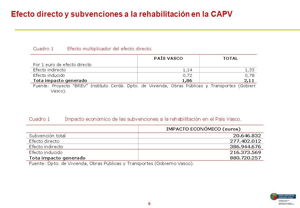 6 Efecto directo y subvenciones a la rehabilitación en la CAPV