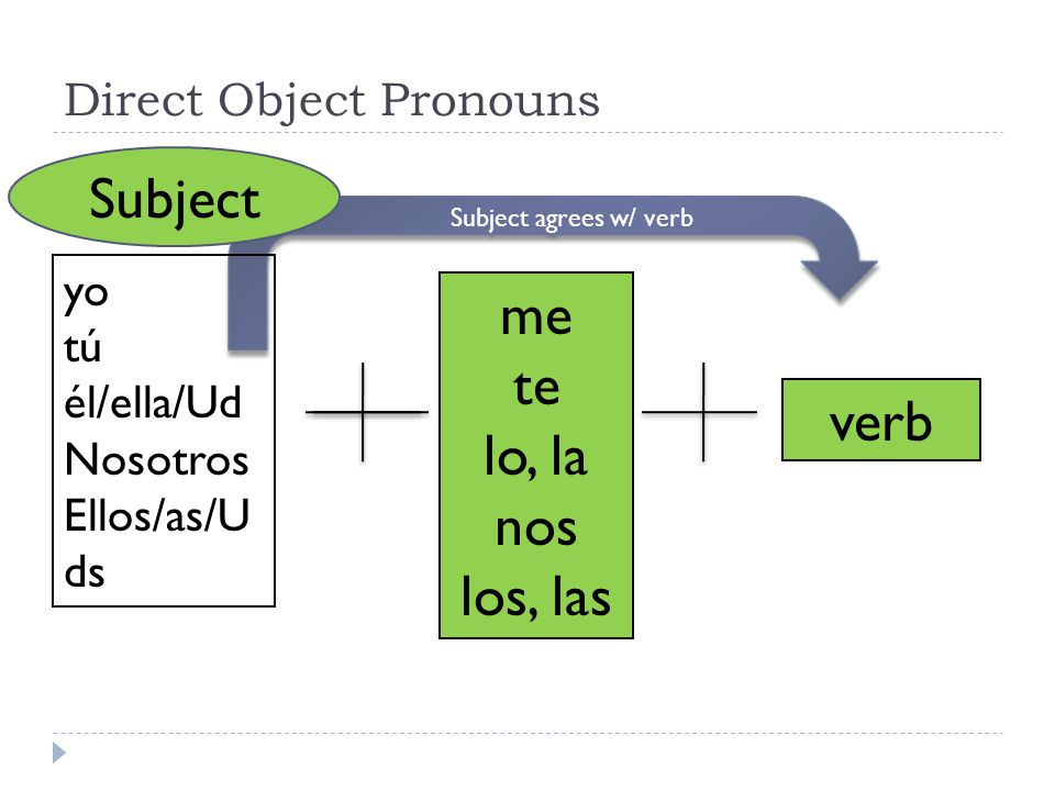Direct Object Pronouns me(me) te(you) lo(him or it) la(her or it) nos(us) vos (you all inf.) los (them, you all) las (them, you all)