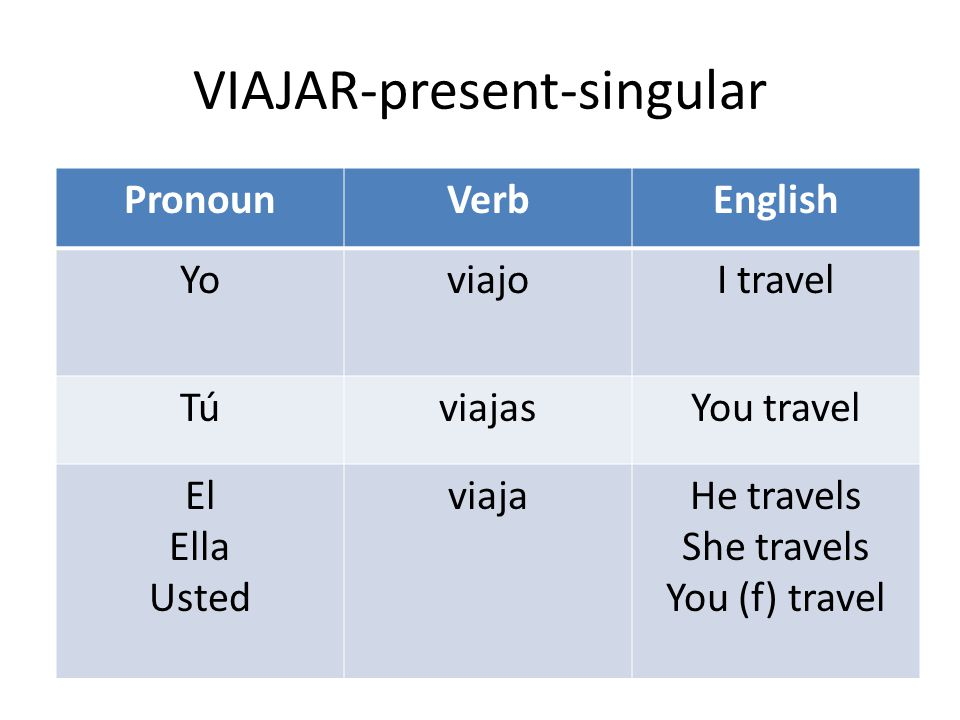VIAJAR-present-singular PronounVerbEnglish YoviajoI travel TúviajasYou travel El Ella Usted viajaHe travels She travels You (f) travel