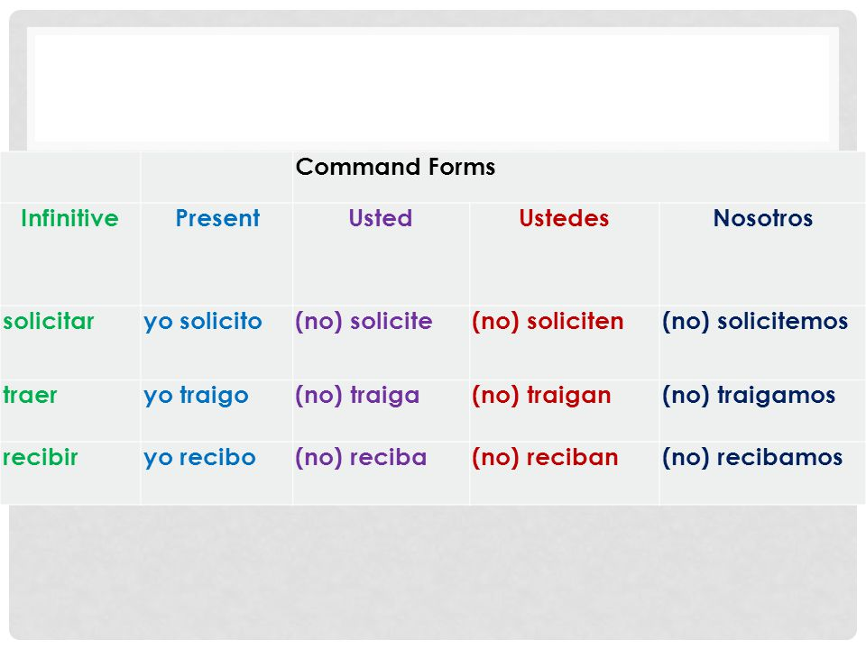 Command Forms Infinitive Present UstedUstedesNosotros solicitaryo solicito(no) solicite(no) soliciten(no) solicitemos traeryo traigo(no) traiga(no) tr