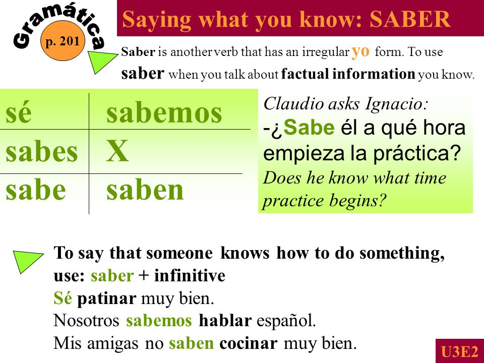 To Know-Saber and Conocer Saber To know information about facts or events To know how to do something Conocer To know or be familiar with a person or