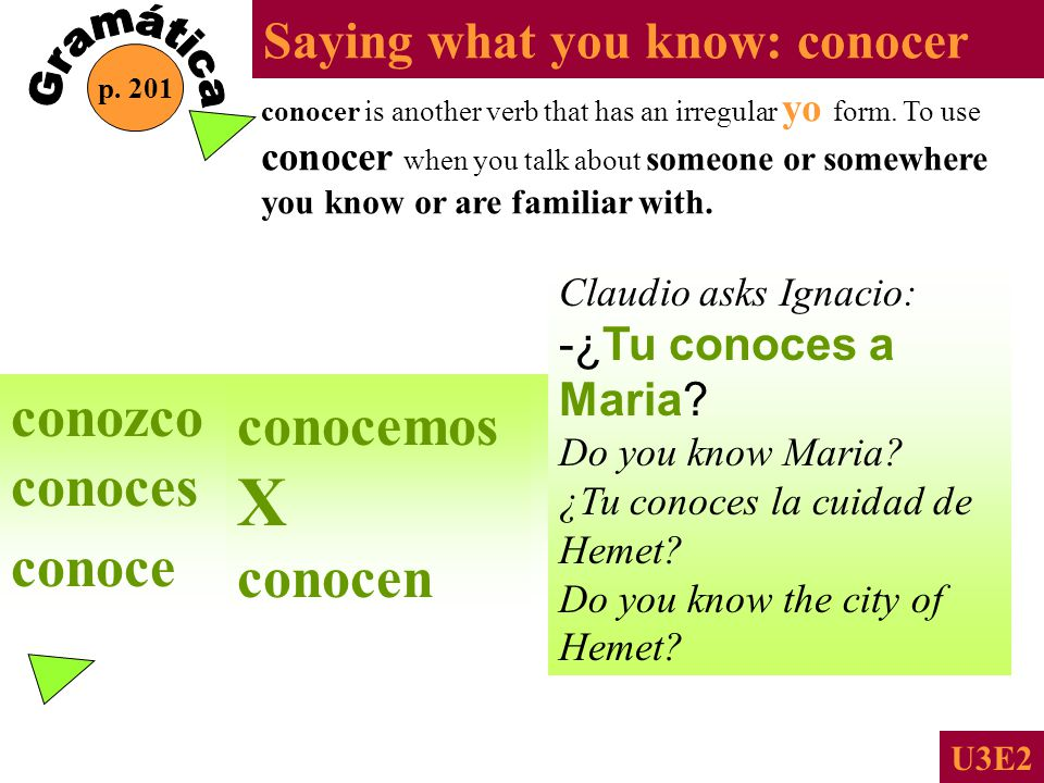 Saying what you know: conocer p.201 U3E2 conocer is another verb that has an irregular yo form.