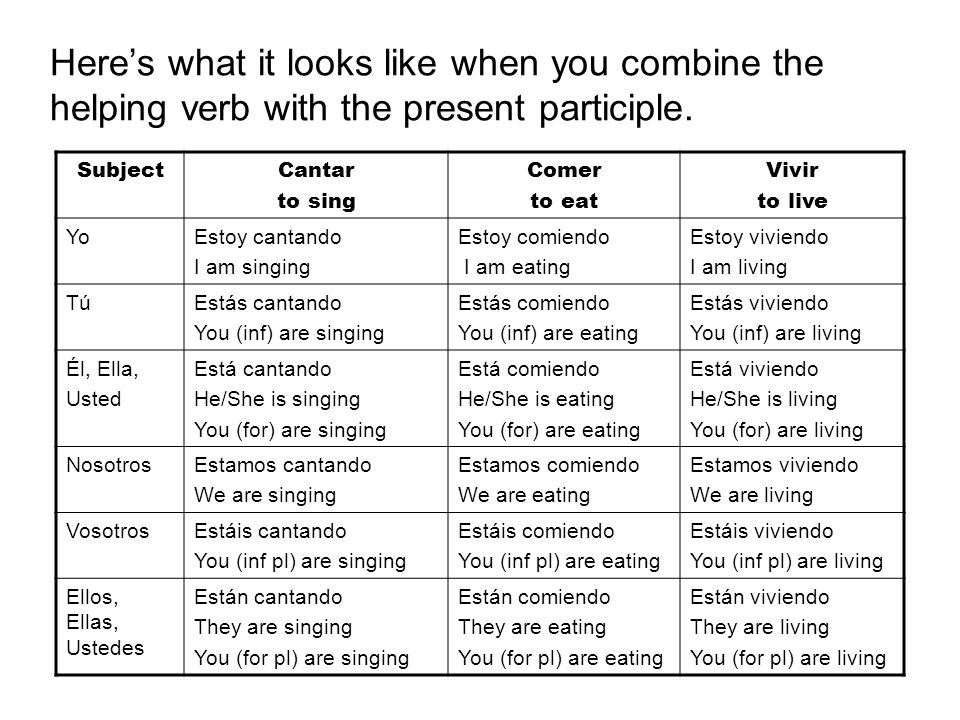 Heres what it looks like when you combine the helping verb with the present participle. SubjectCantar to sing Comer to eat Vivir to live YoEstoy canta