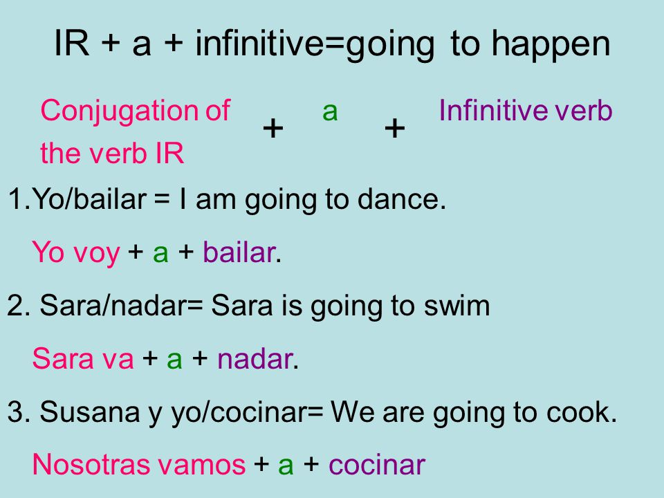 IR + a + infinitive=going to happen Conjugation of aInfinitive verb the verb IR ++ 1.Yo/bailar = I am going to dance.