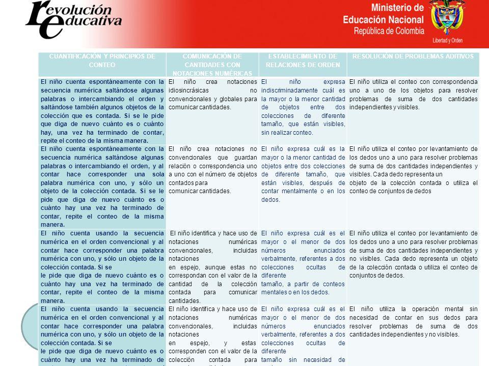 CUANTIFICACIÓN Y PRINCIPIOS DE CONTEO COMUNICACIÓN DE CANTIDADES CON NOTACIONES NUMÉRICAS ESTABLECIMIENTO DE RELACIONES DE ORDEN RESOLUCIÓN DE PROBLEM