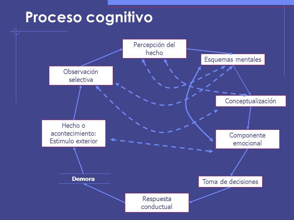 Proceso cognitivo Hecho o acontecimiento: Estimulo exterior Observación selectiva Percepción del hecho Esquemas mentales Conceptualización Componente emocional Toma de decisiones Respuesta conductual Demora
