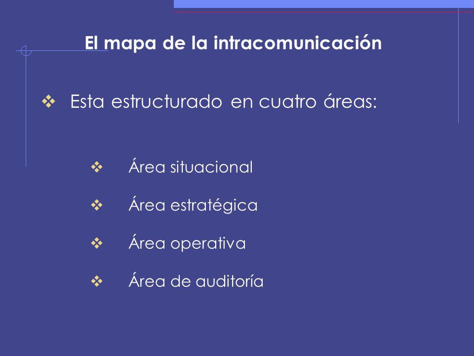 El mapa de la intracomunicación Esta estructurado en cuatro áreas: Área situacional Área estratégica Área operativa Área de auditoría