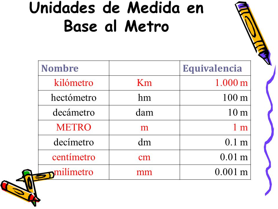 Unidades de Medida en Base al Metro Nombre Equivalencia kilómetroKm1.000 m hectómetrohm100 m decámetrodam10 m METROm1 m decímetrodm0.1 m centímetrocm0