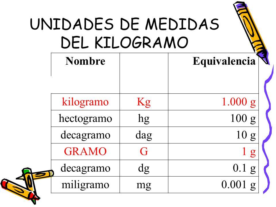 UNIDADES DE MEDIDAS DEL KILOGRAMO Nombre Equivalencia kilogramoKg1.000 g hectogramohg100 g decagramodag10 g GRAMOG1 g decagramodg0.1 g miligramomg0.001 g