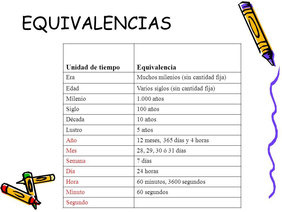 EQUIVALENCIAS Unidad de tiempoEquivalencia EraMuchos milenios (sin cantidad fija) EdadVarios siglos (sin cantidad fija) Milenio1.000 años Siglo100 año