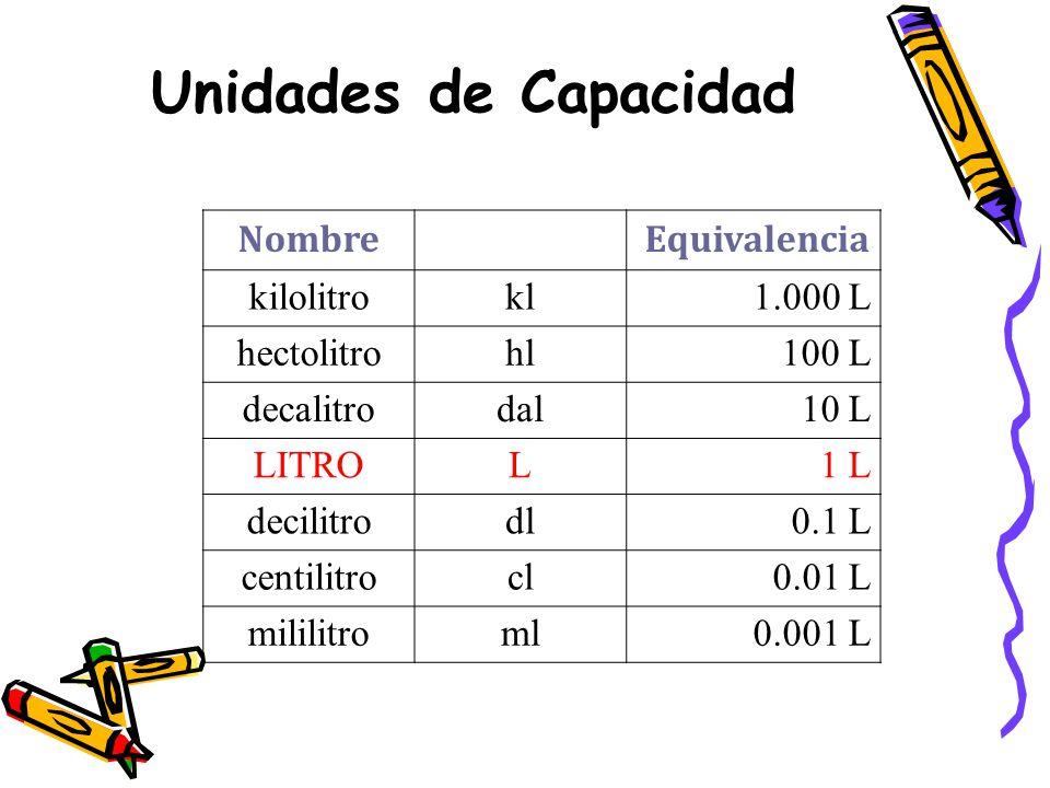 Unidades de Capacidad Nombre Equivalencia kilolitrokl1.000 L hectolitrohl100 L decalitrodal10 L LITROL1 L decilitrodl0.1 L centilitrocl0.01 L mililitroml0.001 L